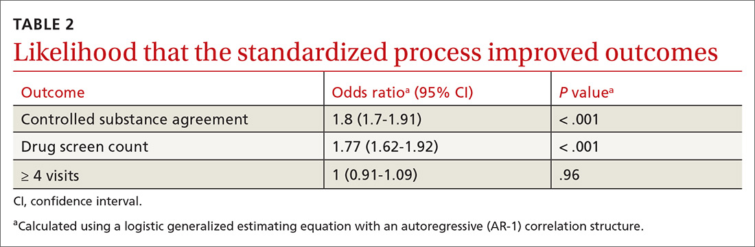 Likelihood that the standardized process improved outcomes