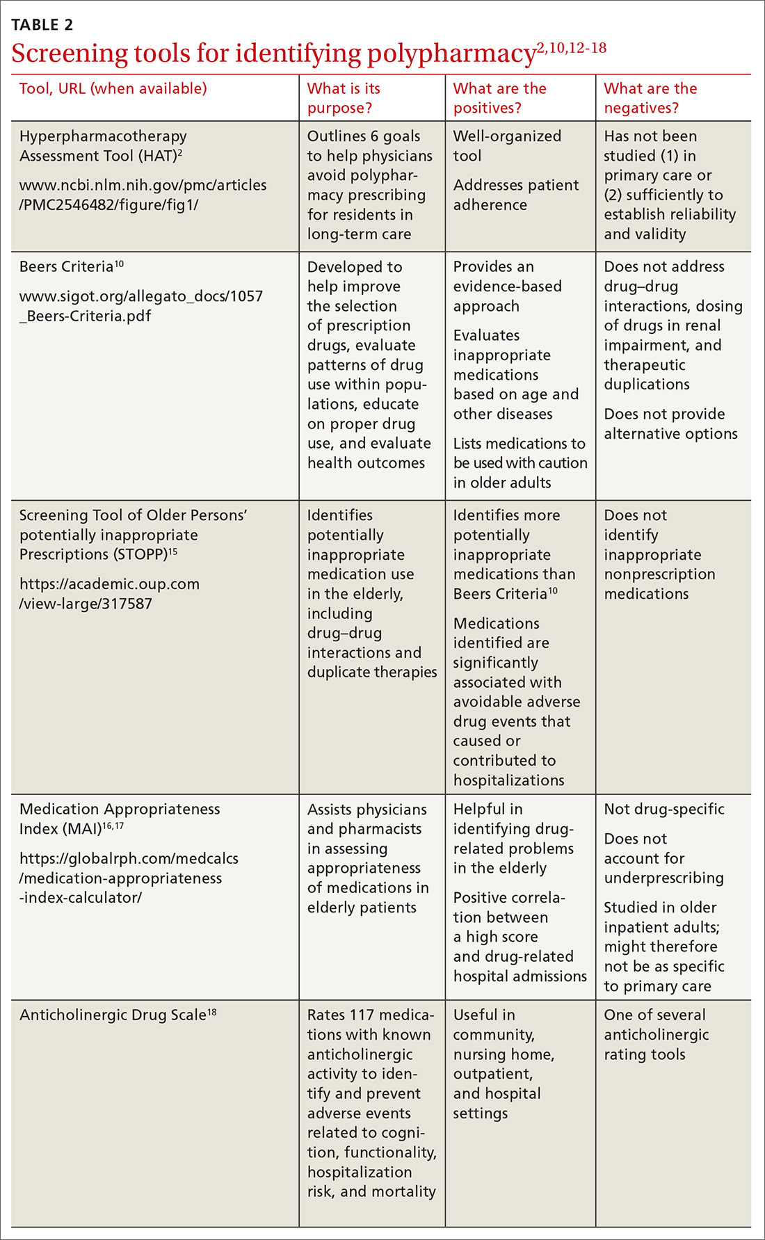 Screening tools for identifying polypharmacy