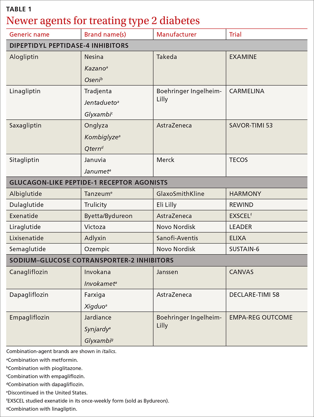 Newer agents for treating type 2 diabetes