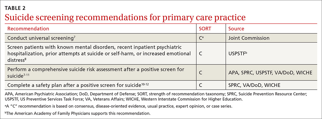 Suicide screening recommendations for primary care practice
