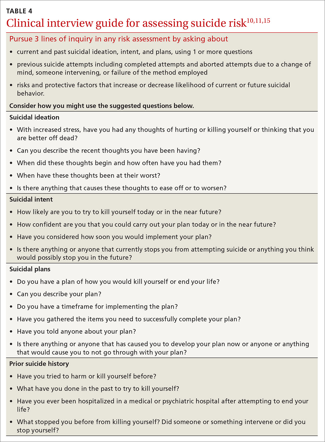 Clinical interview guide for assessing suicide risk