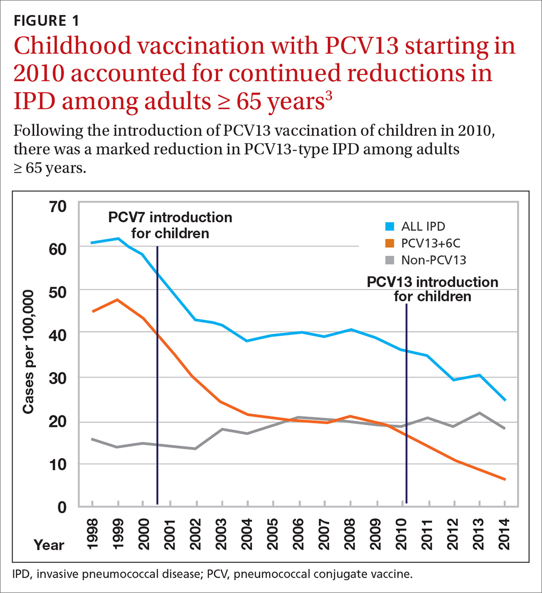 Childhood vaccination with PCV13 starting in 2010 accounted for continued reductions in IPD among adults