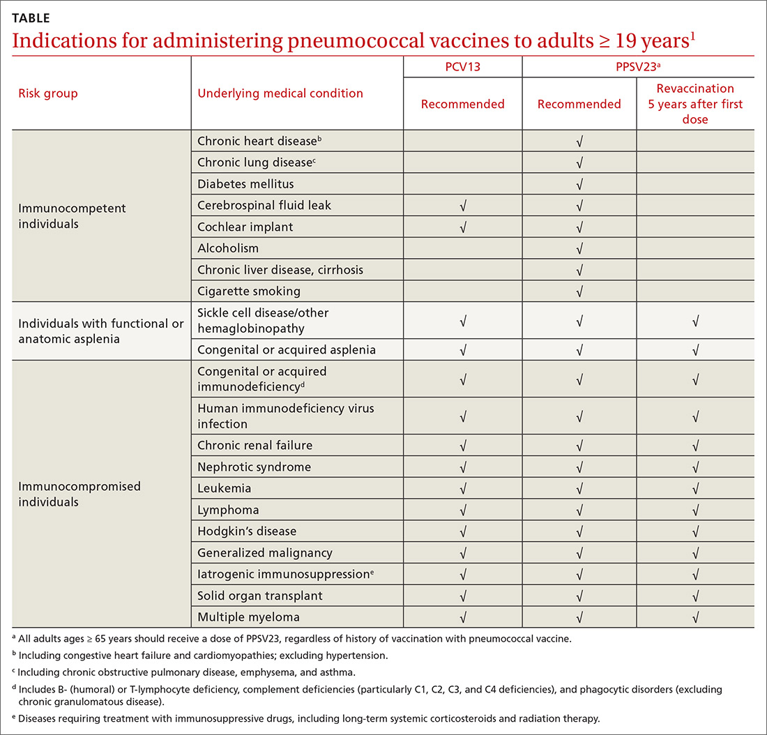Indications for administering pneumococcal vaccines to adults ≥ 19 years