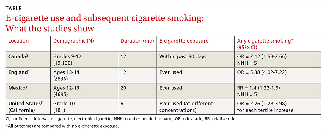 E-cigarette use and subsequent cigarette smoking: What the studies show