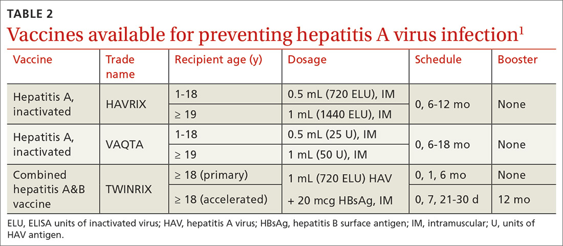 Vaccines available for preventing hepatitis A virus infection