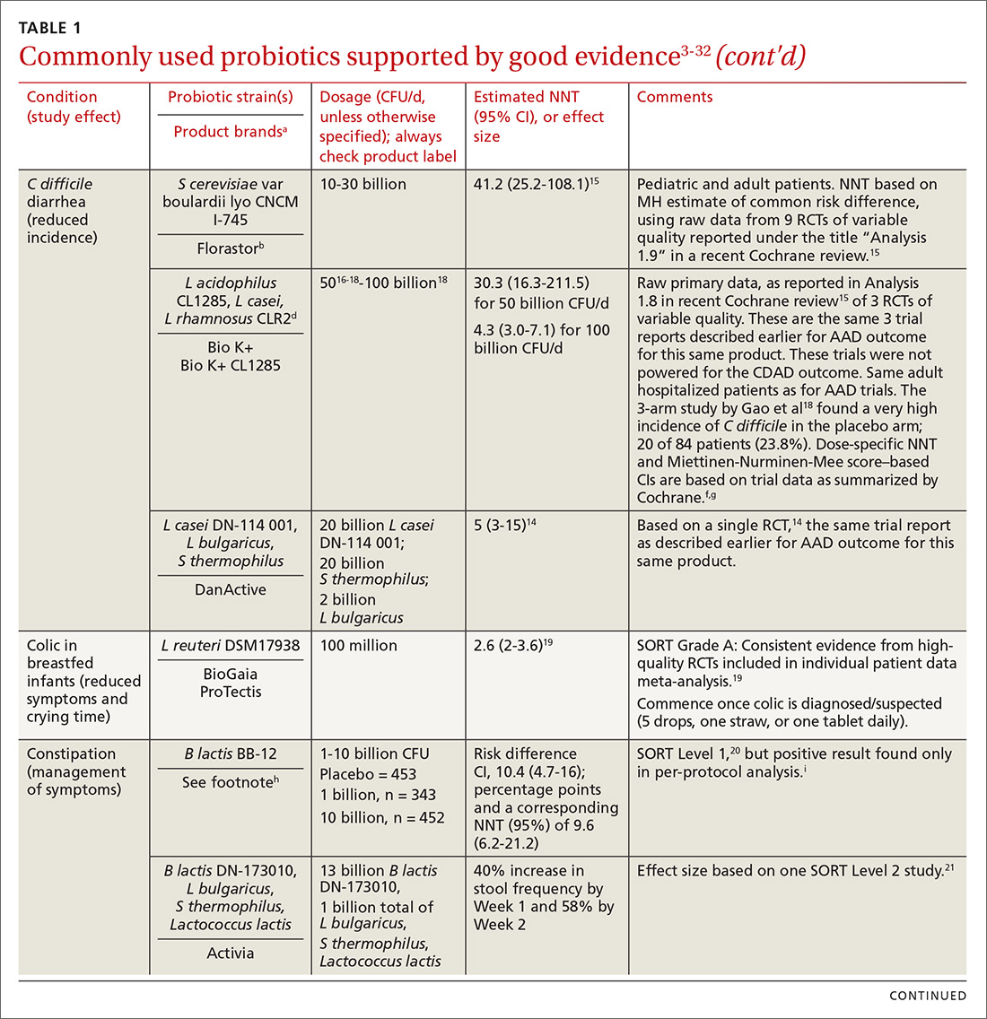 Commonly used probiotics supported by good evidence