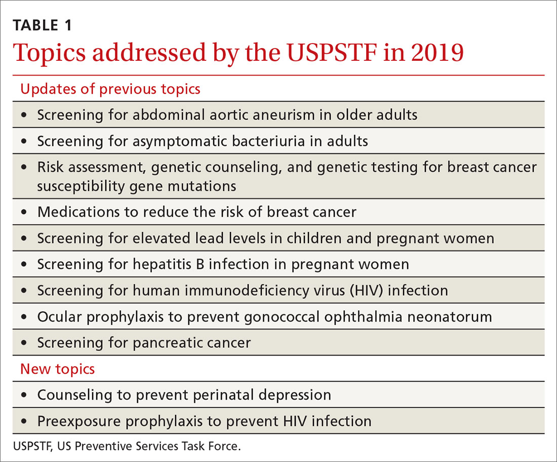 Topics addressed by the USPSTF in 2019