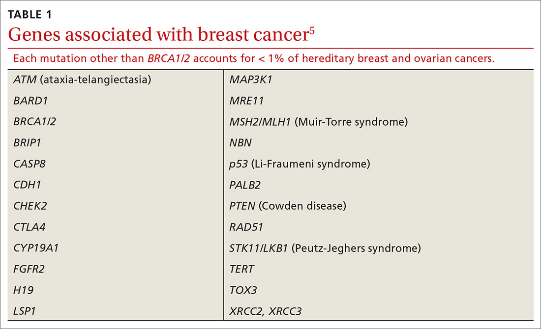 Genes associated with breast cancer