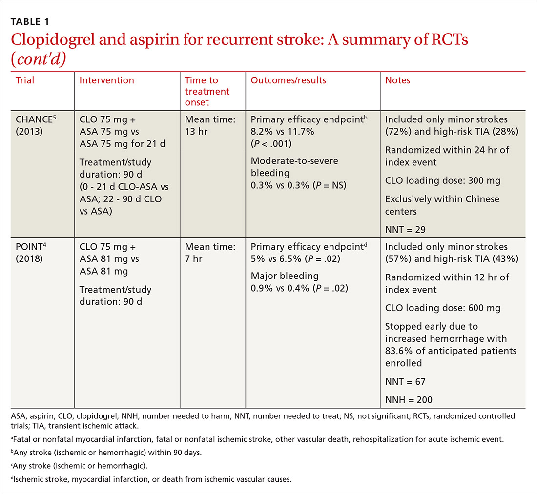 Clopidogrel and aspirin for recurrent stroke: A summary of RCTs
