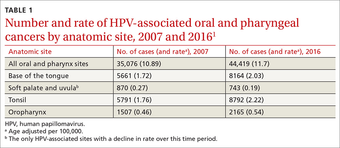 Number and rate of HPV-associated oral and pharyngeal cancers by anatomic site, 2007 and 2016
