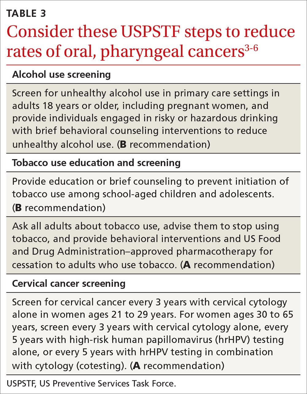 Consider these USPSTF steps to reduce rates of oral, pharyngeal cancers