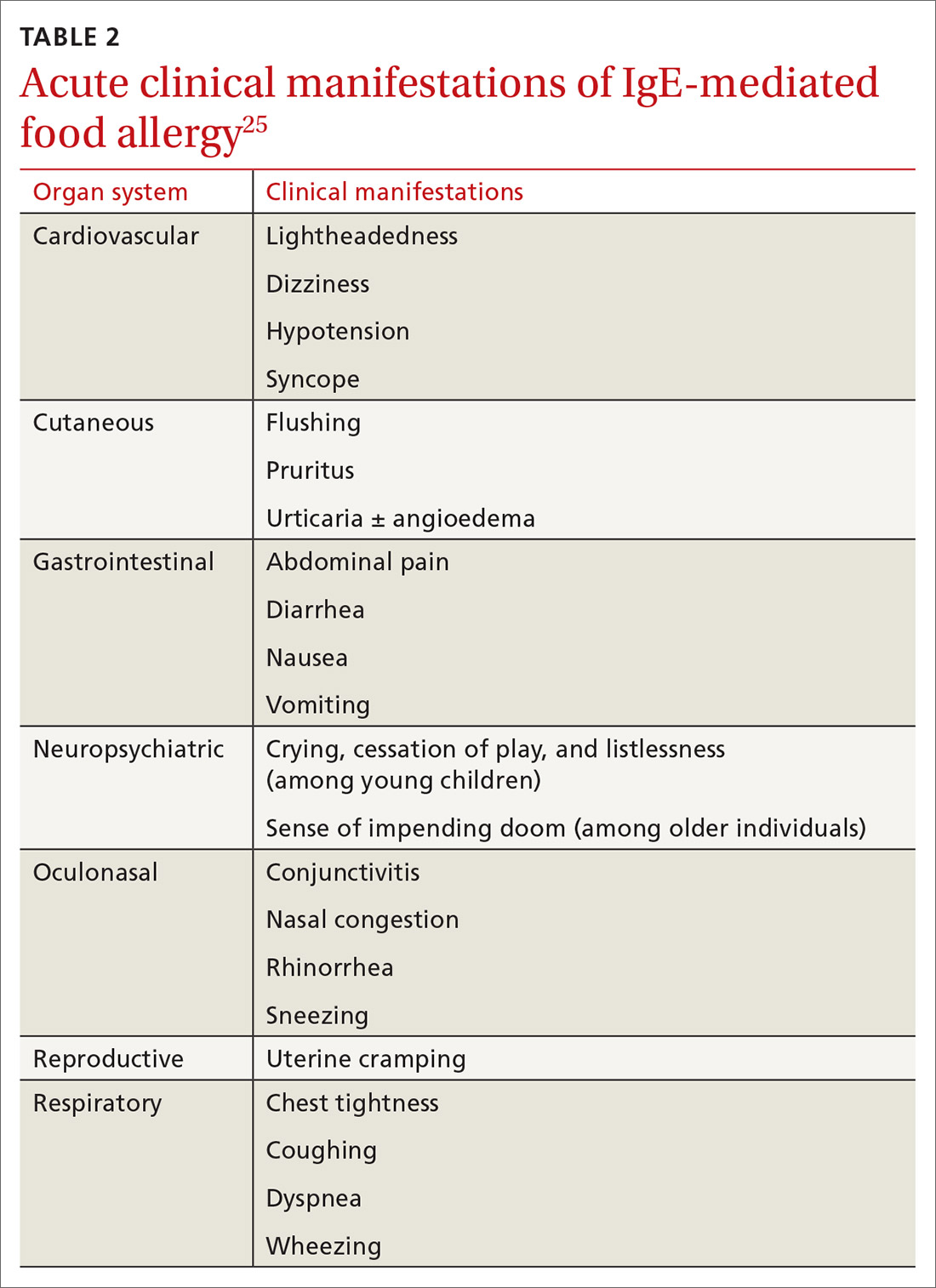 Acute clinical manifestations of IgE-mediated food allergy
