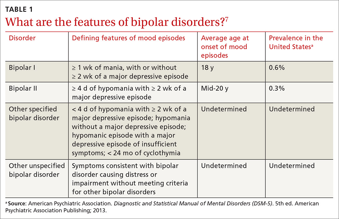 What are the features of bipolar disorders?