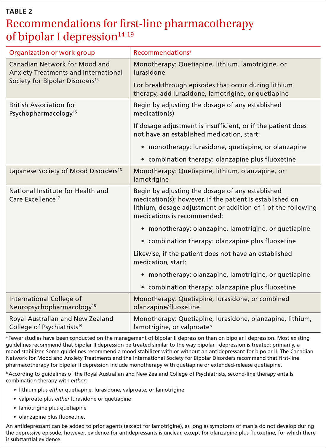 Recommendations for first-line pharmacotherapy of bipolar I depression