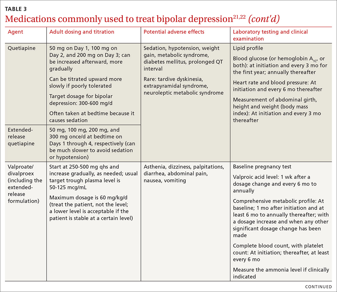 Medications commonly used to treat bipolar depression
