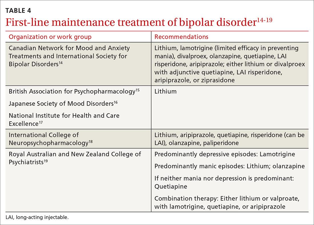 First-line maintenance treatment of bipolar disorder