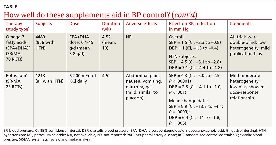 How well do these supplements aid in BP control?