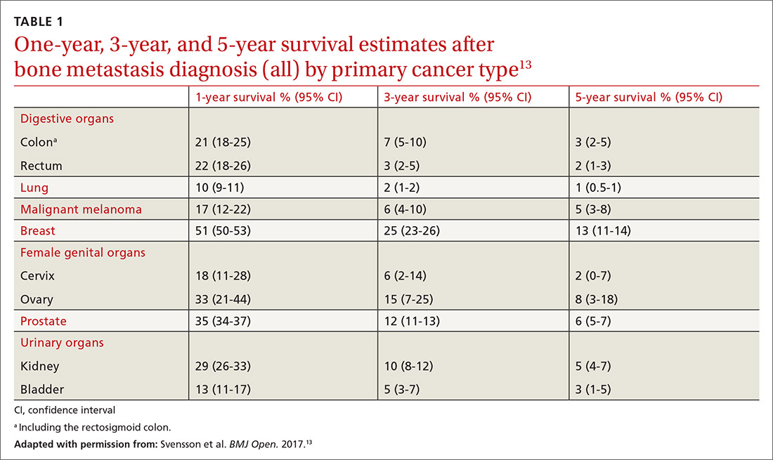 One-year, 3-year, and 5-year survival estimates after bone metastasis diagnosis (all) by primary cancer type