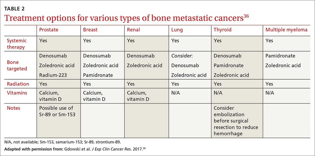 Treatment options for various types of bone metastatic cancers
