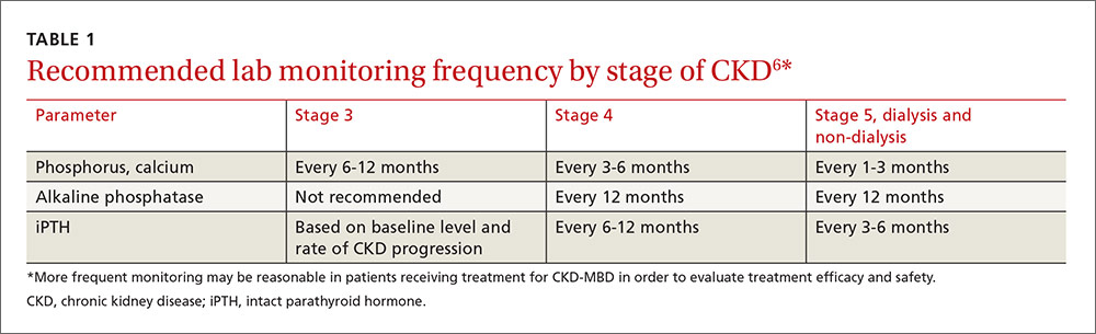 Recommended lab monitoring frequency by stage of CKD image