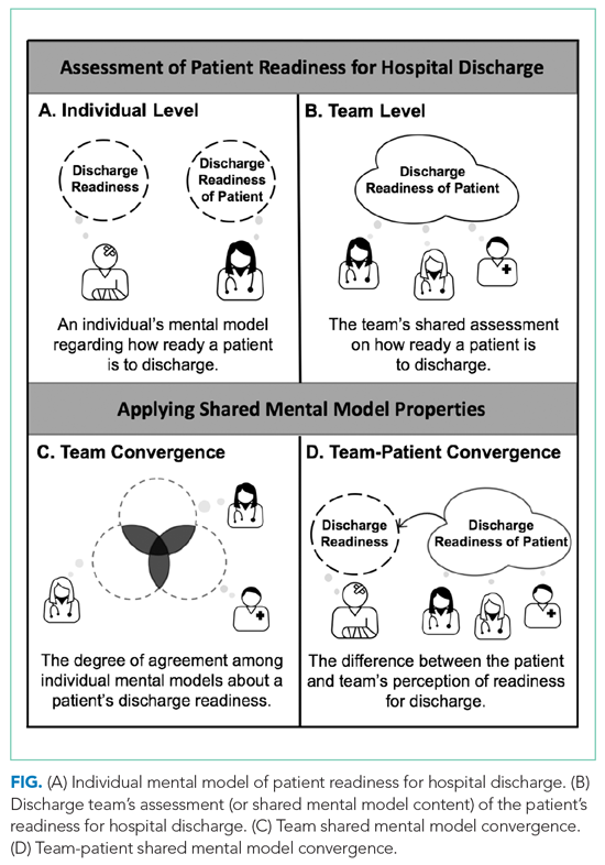 (A) Individual mental model of patient readiness for hospital discharge. (B) Discharge team's assessment (or shared mental model content) of the patient's readiness for hospital discharge. (C) Team shared mental model convergence. (D) Team-patient shared