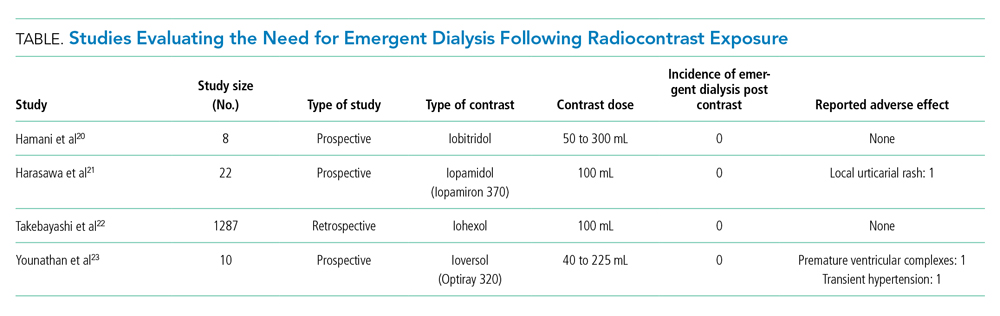 Studies Evaluating the Need for Emergent Dialysis Following Radiocontrast Exposure