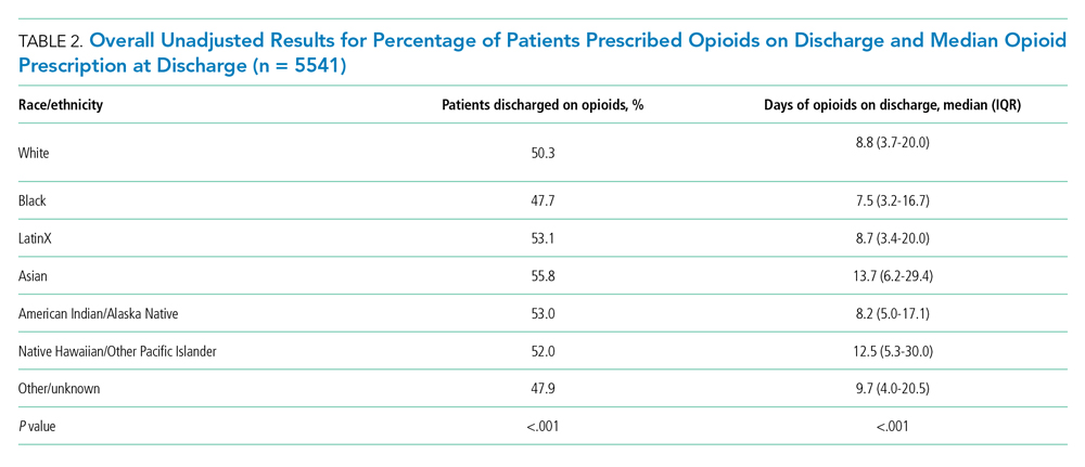 Overall Unadjusted Results for Percentage of Patients Prescribed Opioids on Discharge and Median Opioid Prescription at Discharge