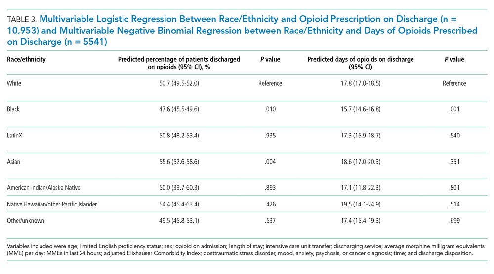 Multivariable Logistic Regression Between Race/Ethnicity and Opioid Prescription on Discharge (n = 10,953) and Multivariable Negative Binomial Regression between Race/Ethnicity and Days of Opioids Prescribed on Discharge (n = 5541)