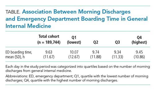 Association Between Morning Discharges and Emergency Department Boarding Time in General Internal Medicine