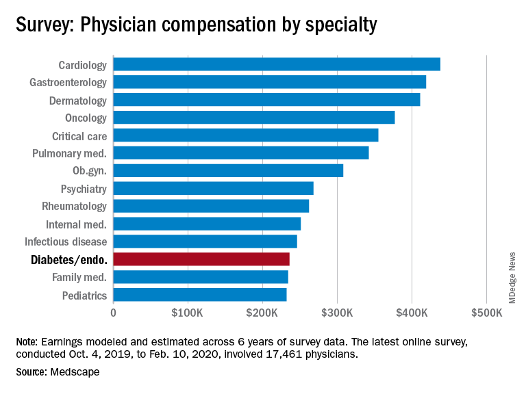 Survey: Physician compensation by specialty