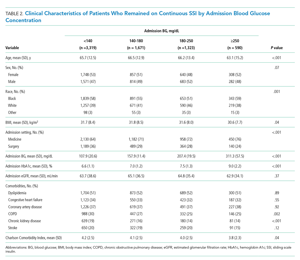 Clinical Characteristics of Patients Who Remained on Continuous SSI by Admission Blood Glucose Concentration