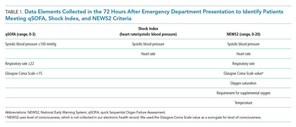 Data Elements Collected in the 72 Hours After Emergency Department Presentation to Identify Patients Meeting qSOFA, Shock Index, and NEWS2 Criteria