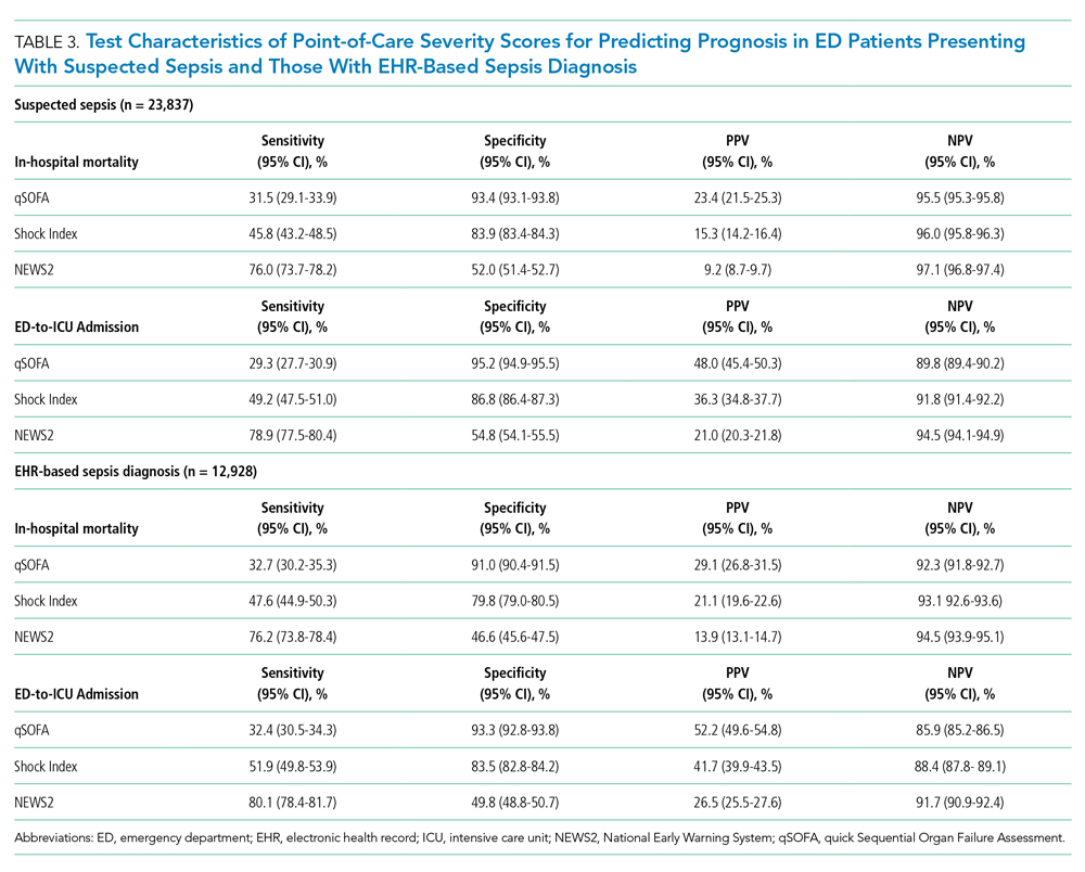 Test Characteristics of Point-of-Care Severity Scores for Predicting Prognosis in ED Patients Presenting With Suspected Sepsis and Those With EHR-Based Sepsis Diagnosis