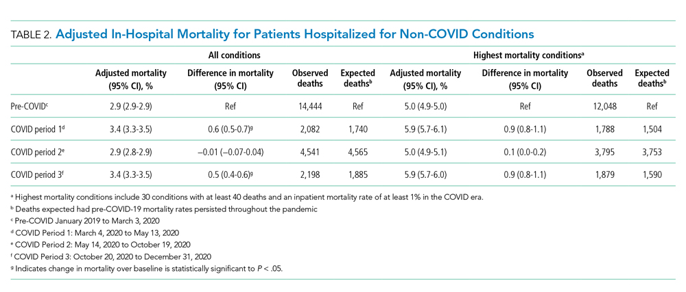 Adjusted In-Hospital Mortality for Patients Hospitalized for Non-COVID Conditions