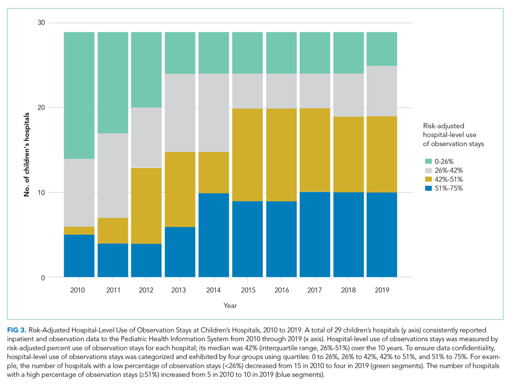 Risk-Adjusted Hospital-Level Use of Observation Stays at Children's Hospitals, 2010 to 2019