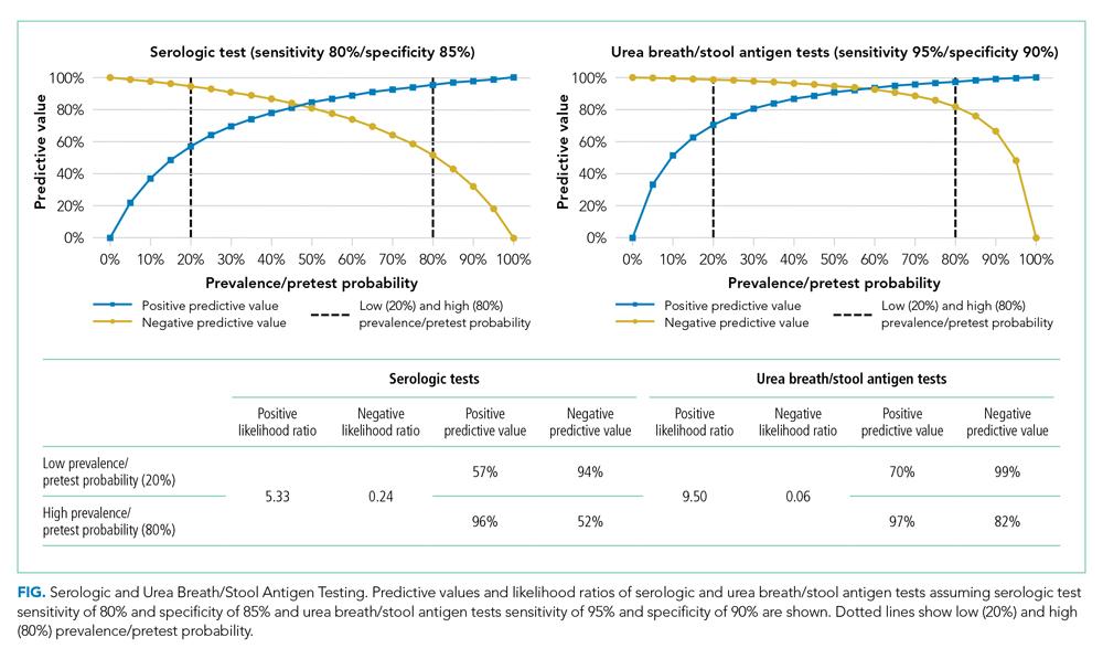 Serologic and Urea Breath/Stool Antigen Testing