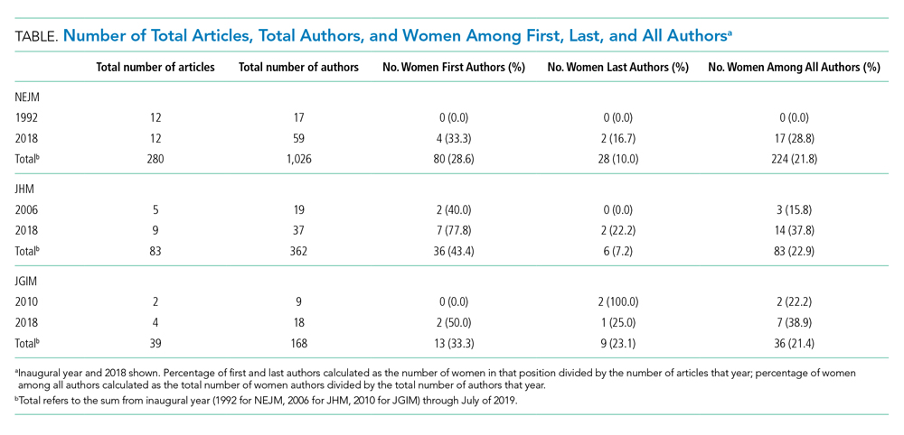 Number of Total Articles, Total Authors, and Women Among First, Last, and All Authorsa