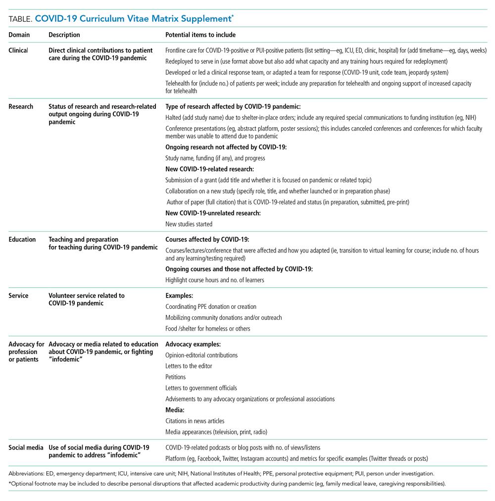 COVID-19 Curriculum Vitae Matrix Supplement