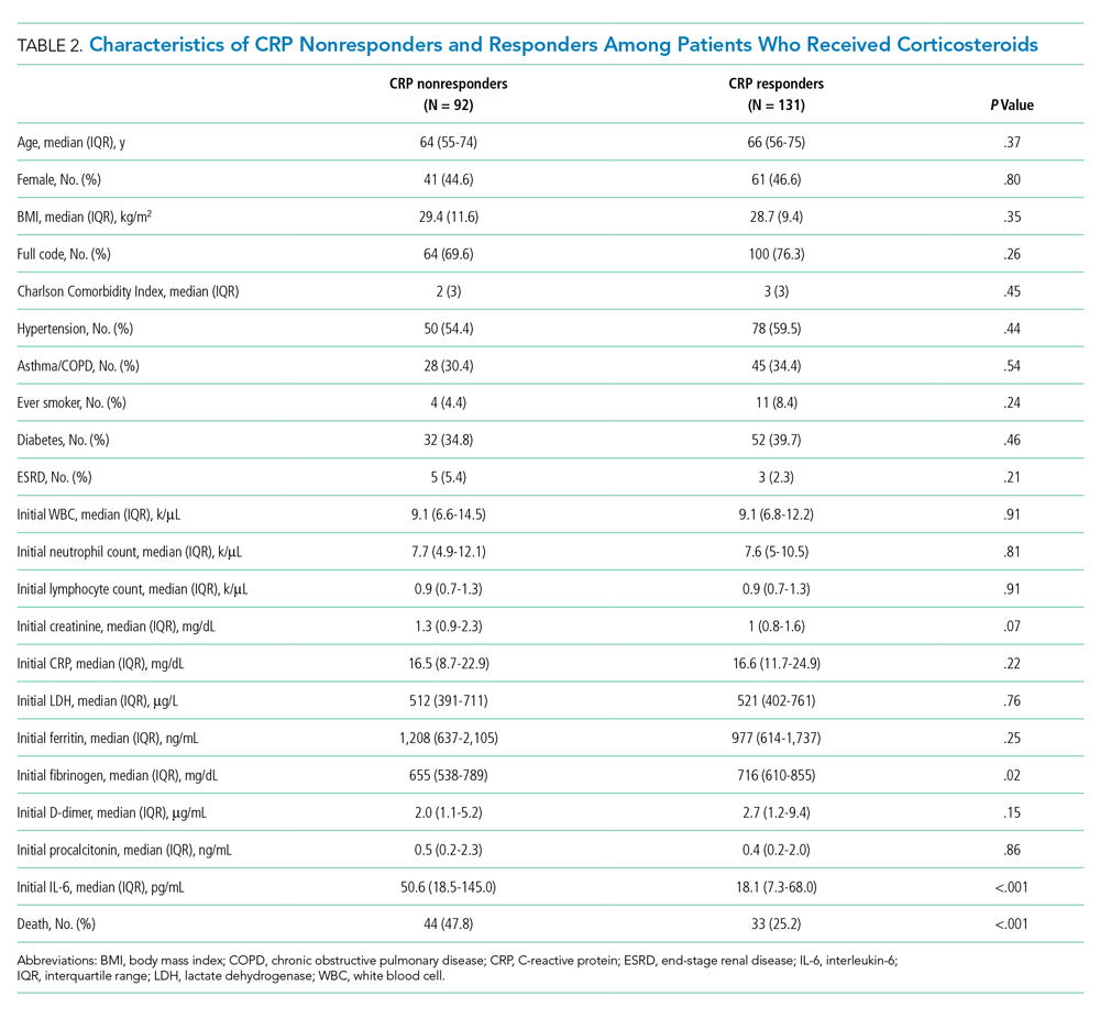 Characteristics of CRP Nonresponders and Responders Among Patients Who Received Corticosteroids