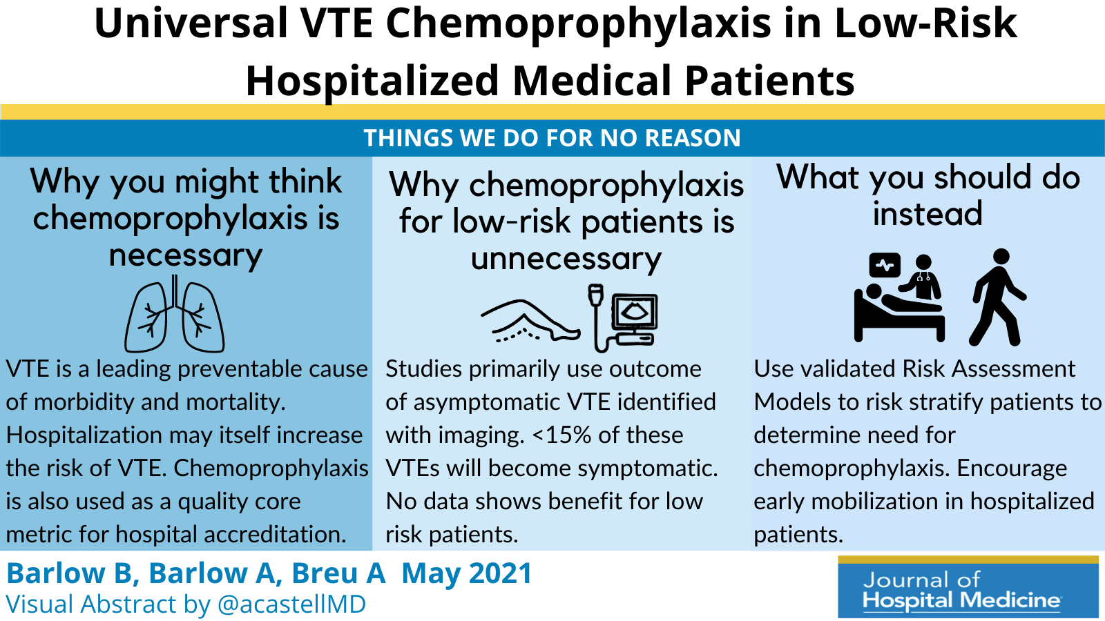 Things We Do for No Reason™: Universal Venous Thromboembolism Chemoprophylaxis in Low-Risk Hospitalized Medical Patients