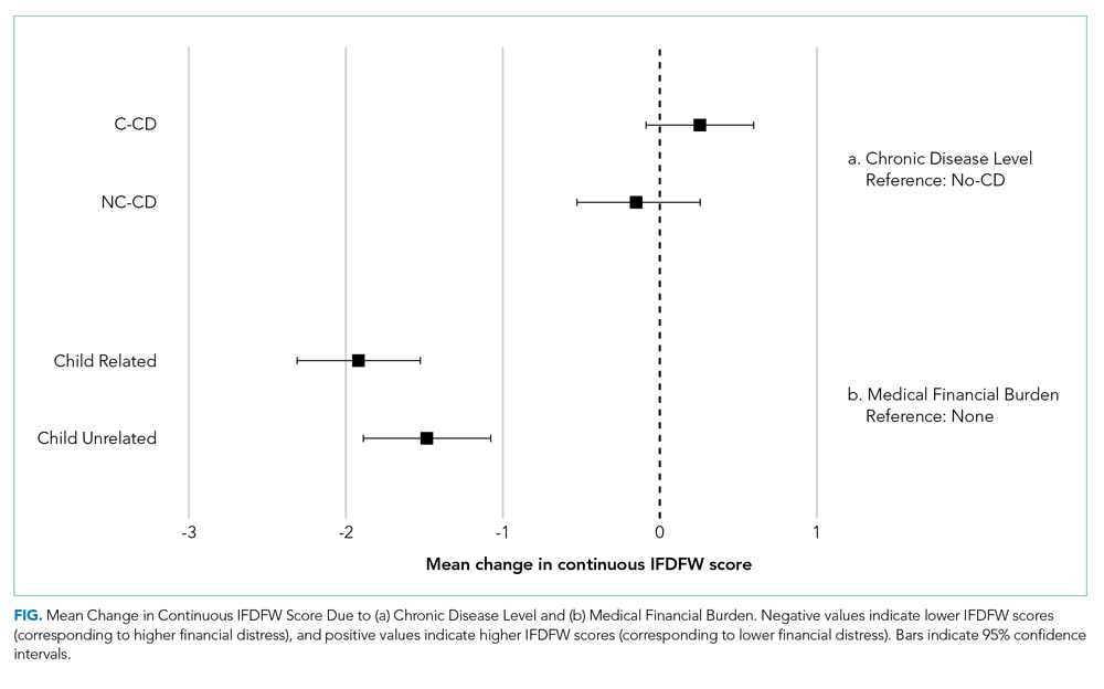 Mean Change in Continuous IFDFW Score Due to Chronic Disease Level and Medical Financial Burden