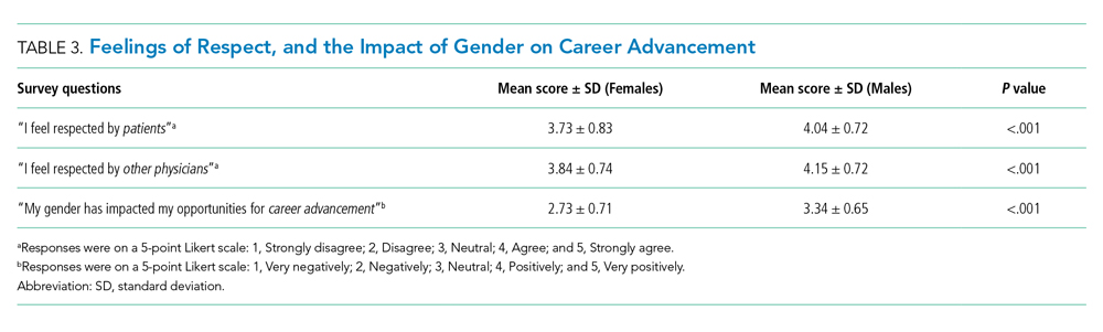 Feelings of Respect, and the Impact of Gender on Career Advancement