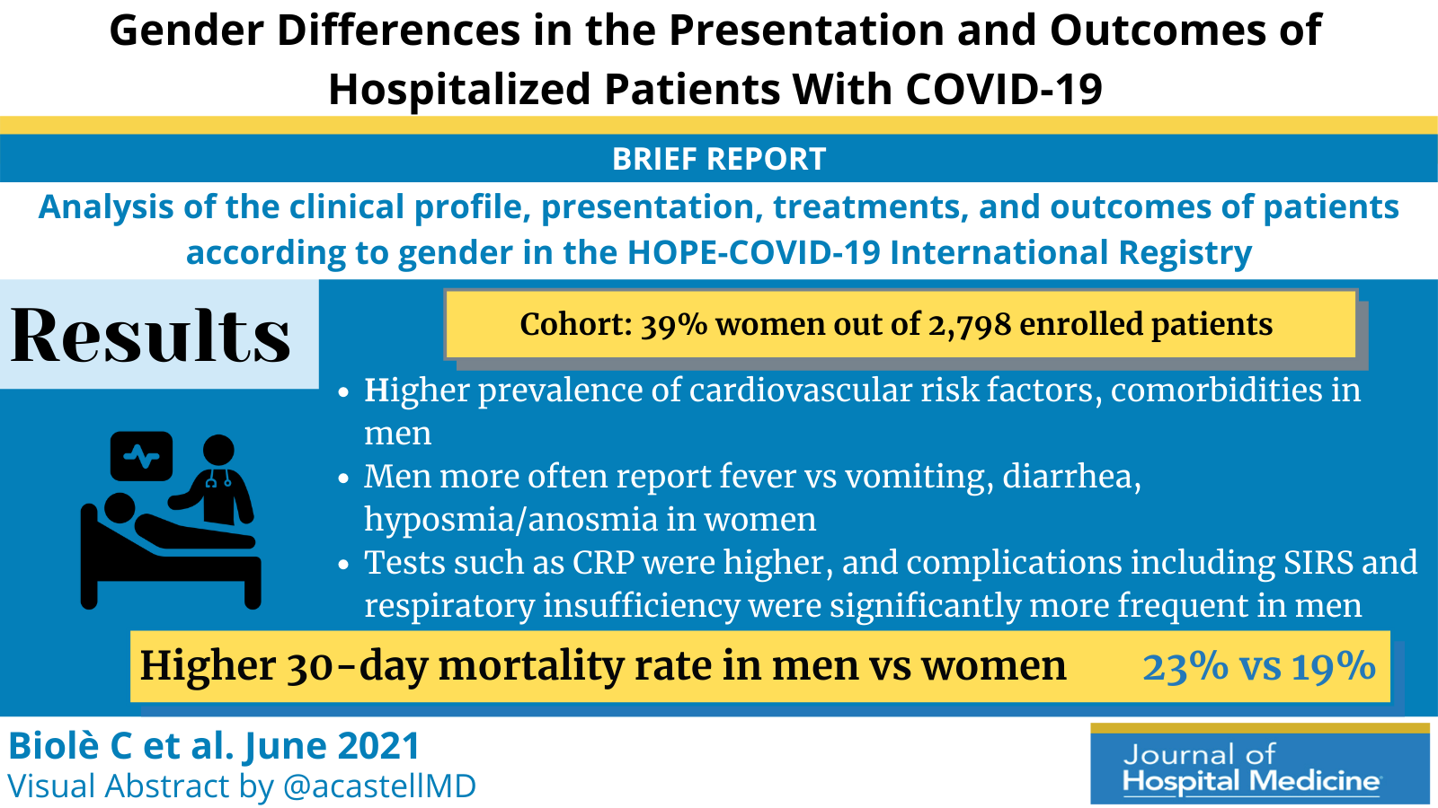 Gender Differences in the Presentation and Outcomes of Hospitalized Patients With COVID-19