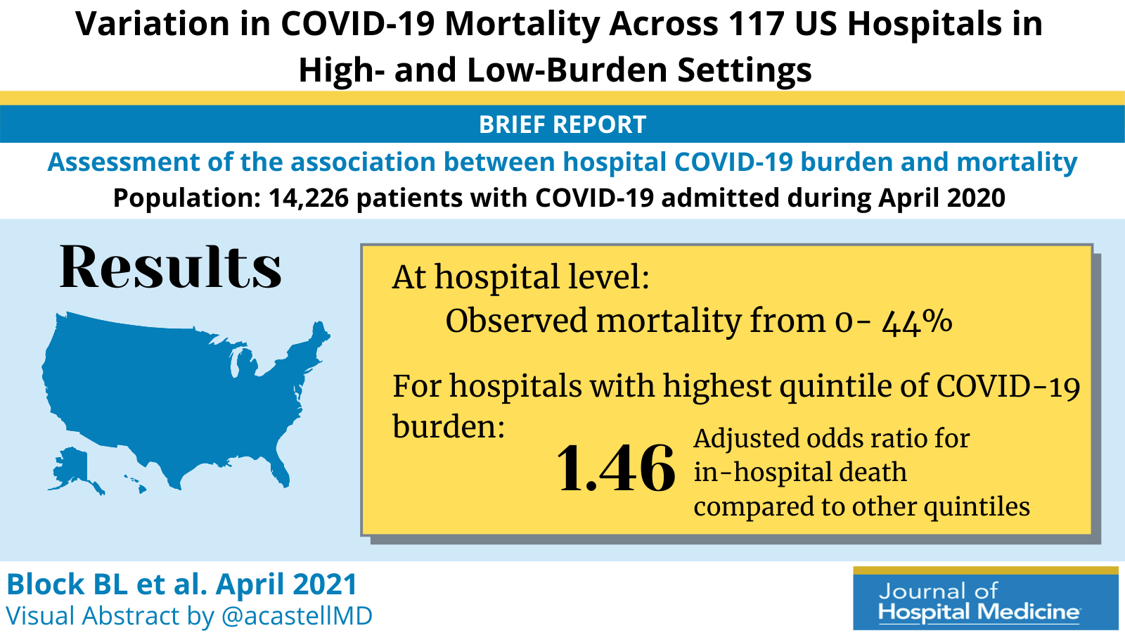 Variation in COVID-19 Mortality Across 117 US Hospitals in High- and Low-Burden Settings
