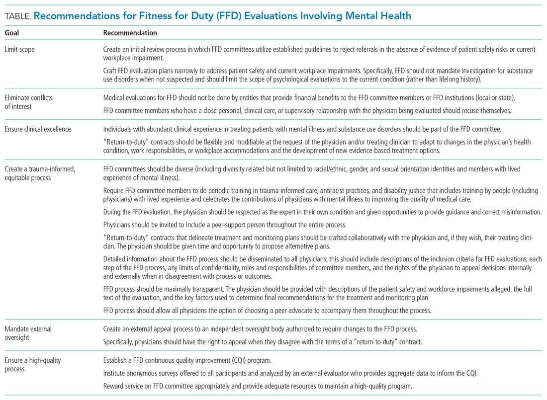Recommendations for Fitness for Duty (FFD) Evaluations Involving Mental Health