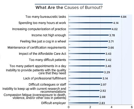 A list of the causes of burnout