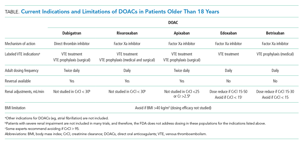 Current Indications and Limitations of DOACs in Patients Older Than 18 Years