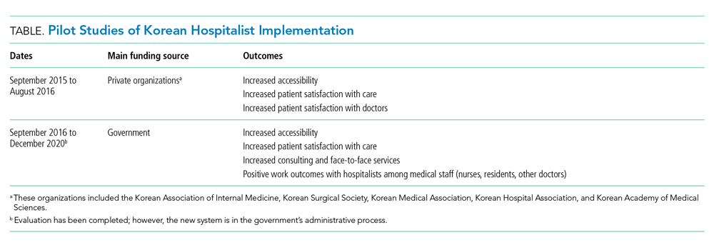Pilot Studies of Korean Hospitalist Implementation