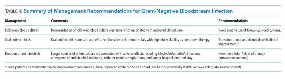 Summary of Management Recommendations for Gram-Negative Bloodstream Infection