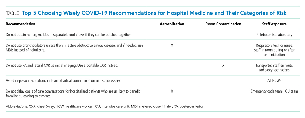 Top 5 Choosing Wisely COVID-19 Recommendations for Hospital Medicine and Their Categories of Risk